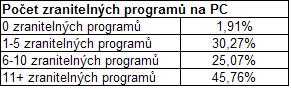 Počet zranitelných programů (prosinec 2008)