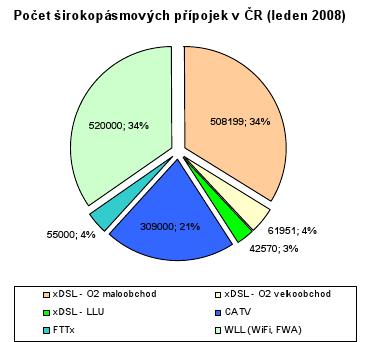 Broadbandové přípojky v ČR za rok 2007: ČTÚ, 2008