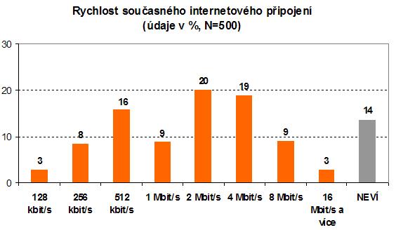 Rychlosti internetového připojení v ČR: Factum Invenio (2008)