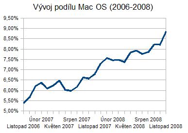 Vývoj podílu Mac OS X na trhu (2006-2008)