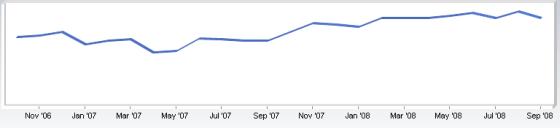 Vývoj podílu Opery za poslední dva roky v globálním měřítku. Jde o zhruba čtvrtinový nárůst.