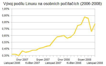 Vývoj podílu Linuxu na osobních počítačích v průběhu let 2006-2008