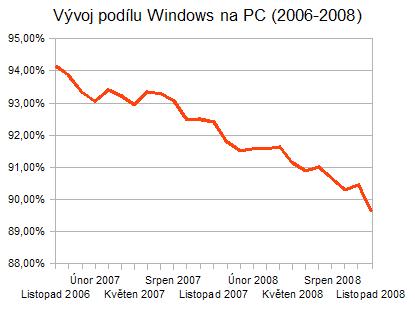 Vývoj podílu Windows na PC mezi lety 2006-2008