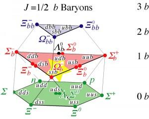 B-Baryony (s obsahem kvarku b)