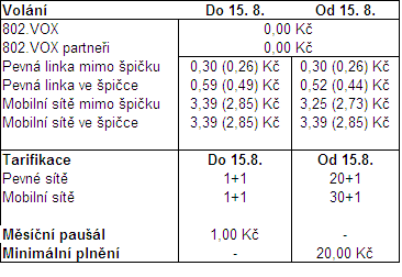 Nové podmínky pro volání přes 802.cz, nyní patřící Rio Media. Platné od 15.8. 2009. Ceny s DPH (bez DPH)