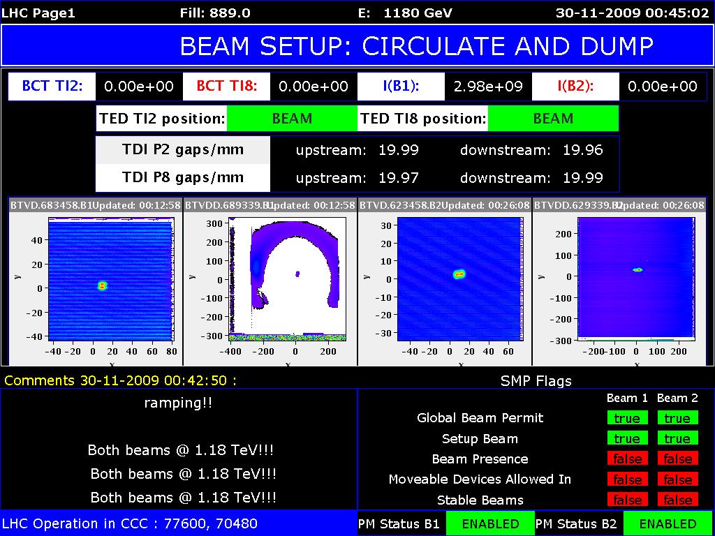 30. listopadu se z LHC stal nejsilnější urychlovač částic. Svazky dosáhly energie 1,18 TeV (CERN)