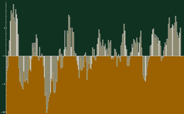 Dvacetiletý teplotní trend (Klementinum, Praha) / autor: Luboš Motl