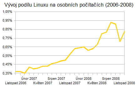 Vývoj podílu Linuxu na trhu s osobními počítači (2006-2008)