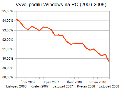 Vývoj podílu Windows na trhu (2006-2008)